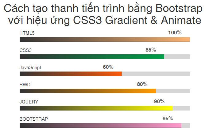 Cách tạo thanh tiến trình bằng Bootstrap với hiệu ứng CSS3 Gradient & Animate